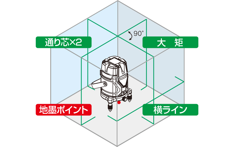 レーザーロボグリーンNeoESensor51縦横大矩通り芯×2・地墨