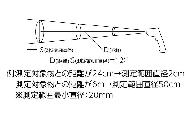 放射温度計  E防塵防水デュアルレーザーポイント機能付放射率可変タイプ