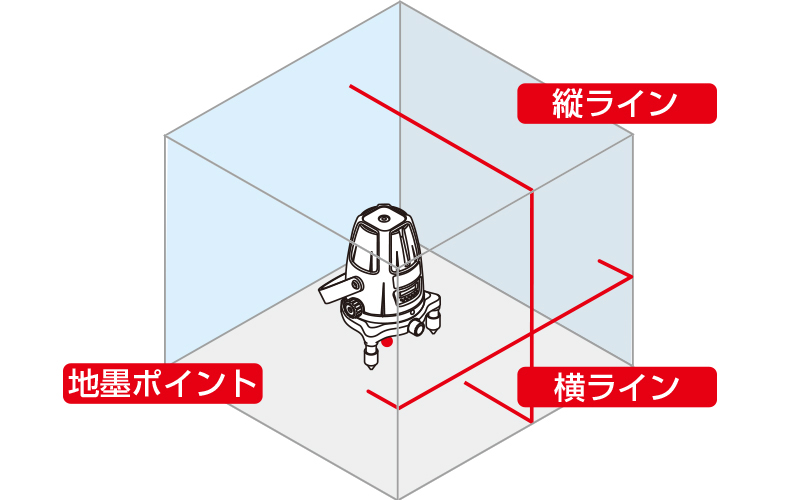 レーザーロボ  Neo21  BRIGHT  受光器・三脚セット