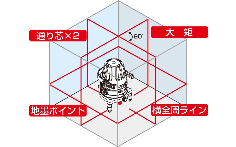 レーザーロボ  Neo  51AR  BRIGHT  受光器・三脚セット