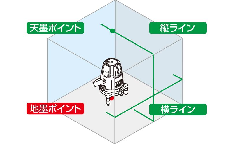 レーザーロボグリーン  Neo21PBRIGHT  縦・横・天墨・地墨