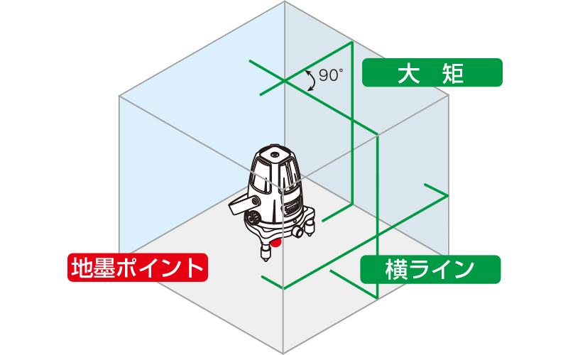 レーザーロボ  グリーン  Neo31BRIGHT  縦・横・大矩・地墨