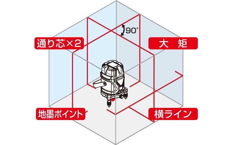 レーザーロボ  NeoESensor51縦・横・大矩・通り芯×2・地墨