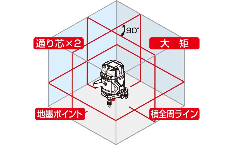 レーザーロボ  Neo  E  Sensor  51AR  受光器・三脚セット