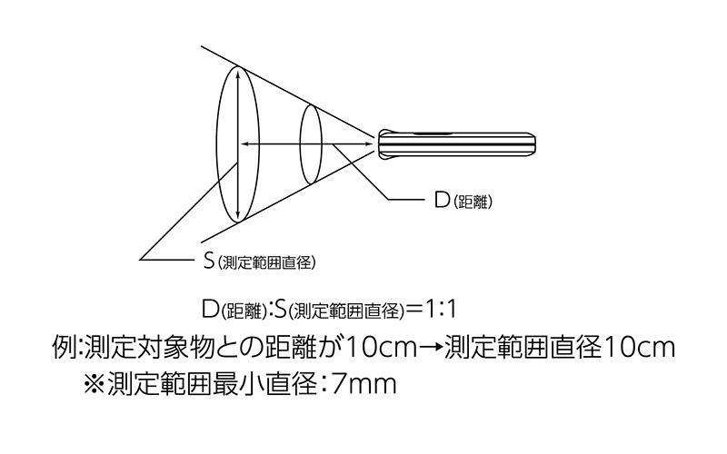 放射温度計  F  ポッケ