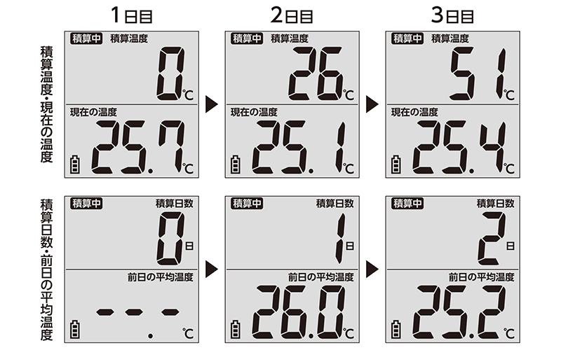 積算温度計  防水型