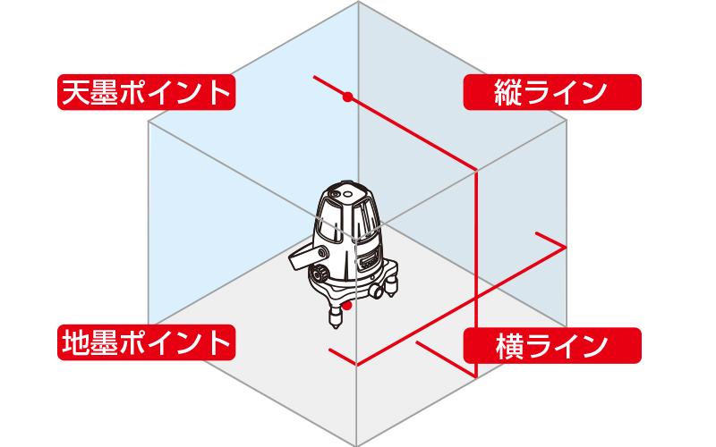 レーザーロボ  Neo21P  BRIGHT  受光器・三脚セット