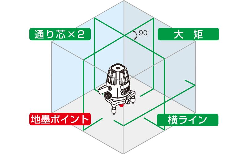 レーザーロボグリーンNeo51BRIGHT縦横大矩・通り芯×2・地墨