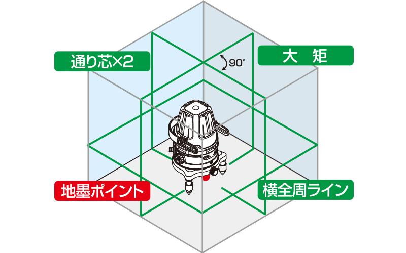 レーザーロボグリーンNeo51ARBRIGHT  フルライン・地墨
