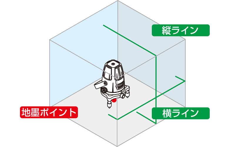 レーザーロボ  グリーン  Neo21BRIGHT  受光器・三脚セット