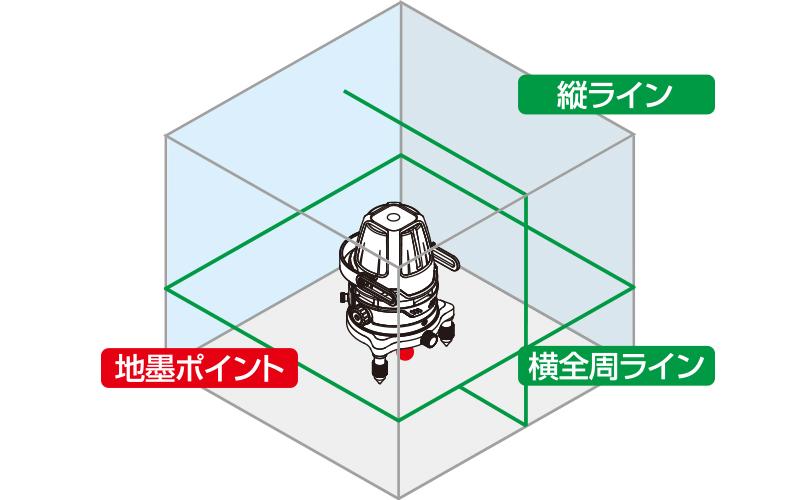 レーザーロボグリーンNeo21ARBRIGHT  受光器・三脚セット
