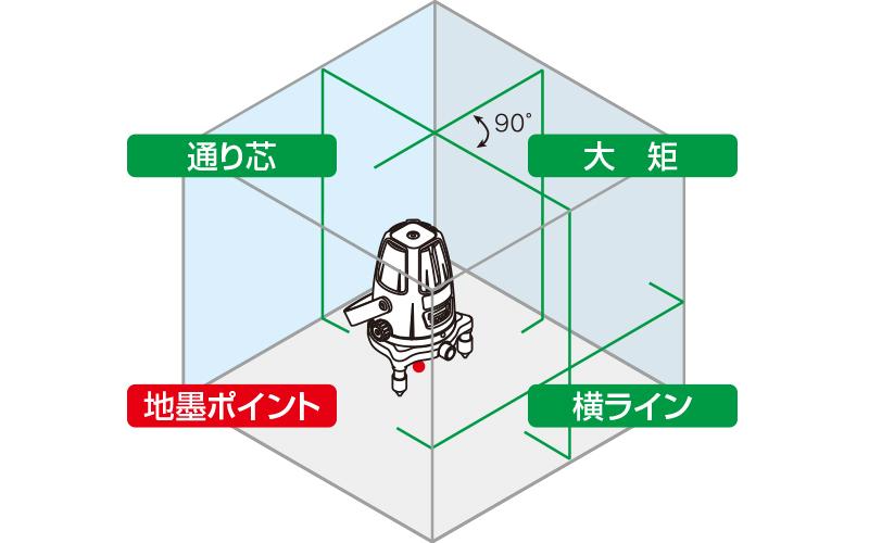 レーザーロボ  グリーン  Neo41BRIGHT  受光器・三脚セット