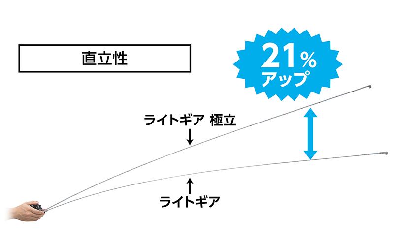 コンベックスライトギア  極立25-5.0mJIS  ホルダー・コード付